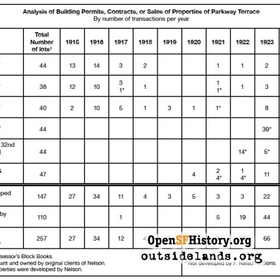 Analysis of Parkway Terrace properties